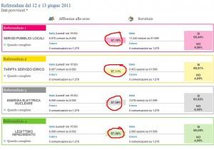 referendum-2011-quorum-affluenza-risultati-definitivi-italia-sardegna